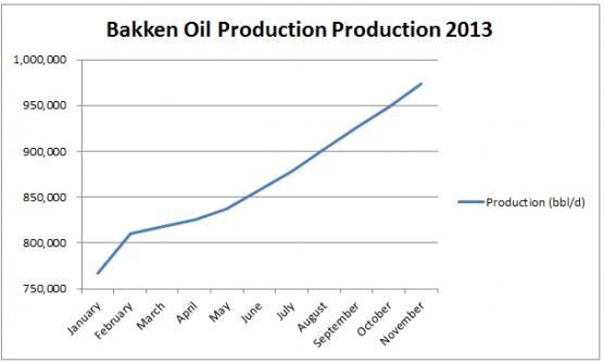 Bakken Oil1