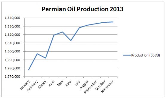 Permian Oil1