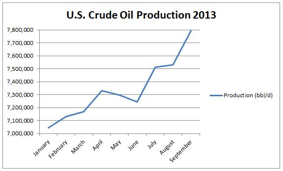 US Oil 2013-2