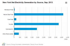 EIA NY electricity