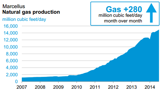 EIA-Marcellus-gas-production-increase