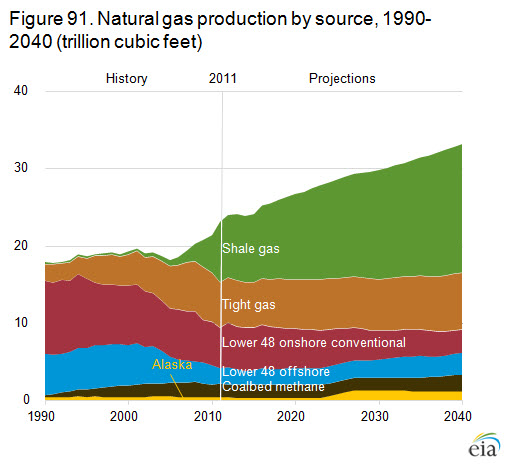 Natural Gas Production And Consumption By Country