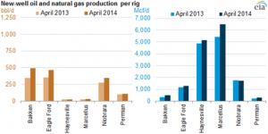 EIA2014-shale-efficiency