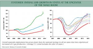 shale-jobs-growth