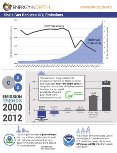 INFOGRAPHIC: Shale Development Reduces CO2 Emissions