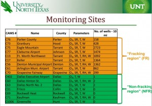 UNT-ozone-monitor-sites