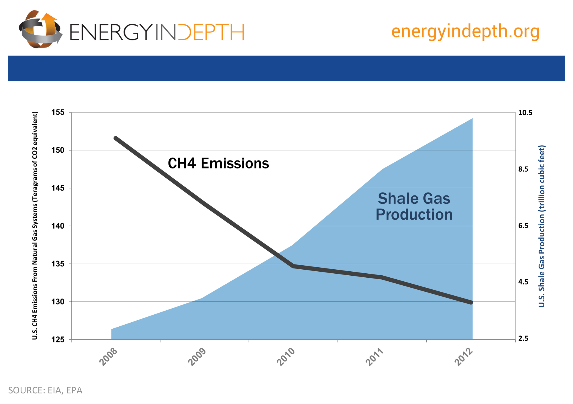 Methane Emissions Natural Gas Production
