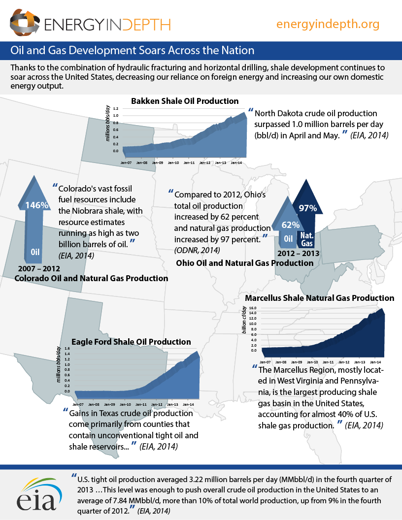 Shale Dev Across the Nation - v6