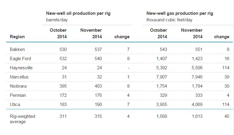 EIA's Drilling Productivity Report