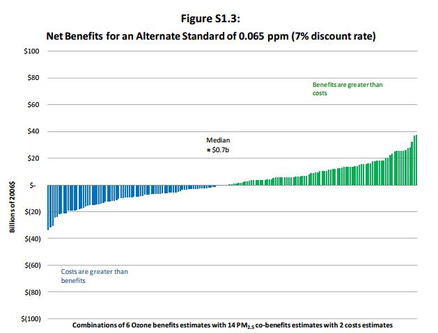 EPA-2011-cost-benefit-ozone