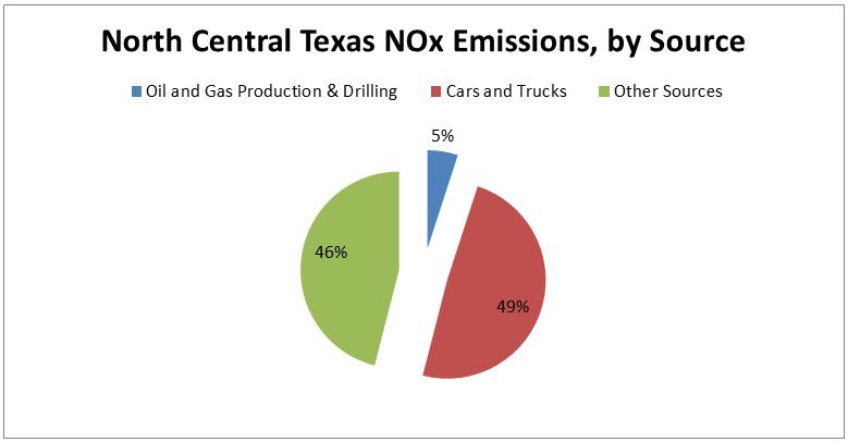 NorthTexas-NOx-ozone