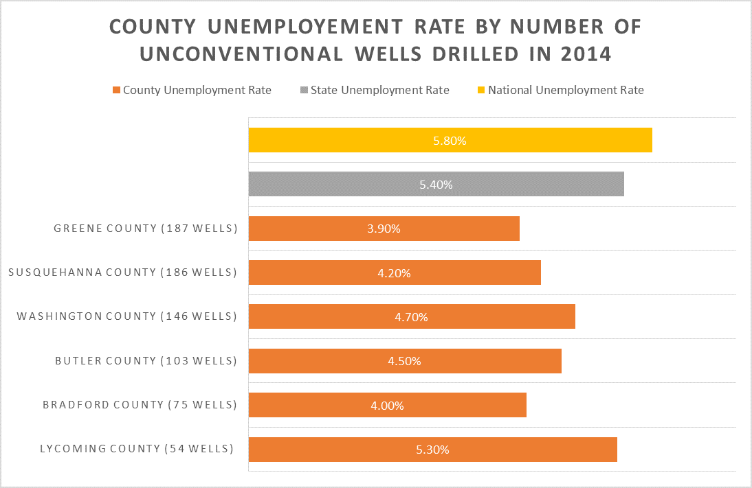 Unemployment Graph - FINAL