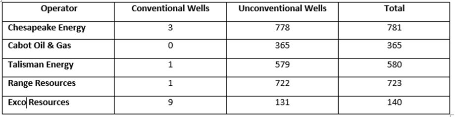 State record NRDC well count