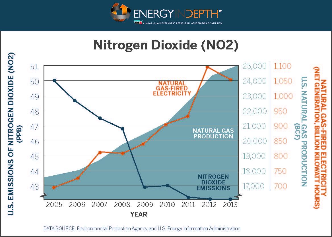 EID_NitrogenDioxide