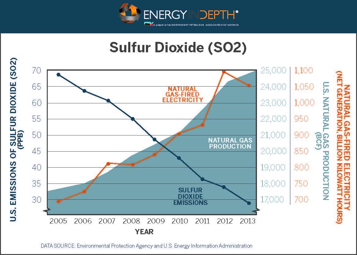 EID_SulfurDioxide