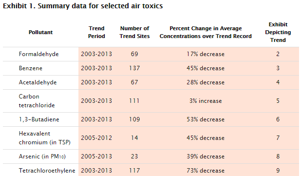 EPA air toxics