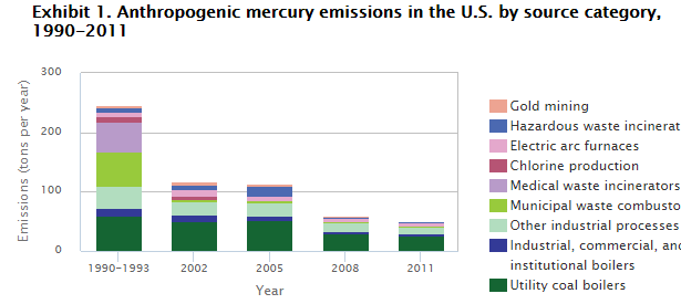 EPA mercury