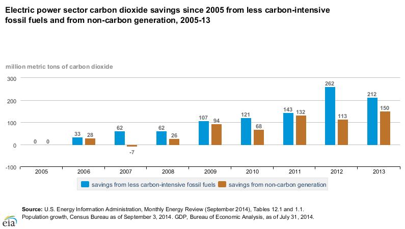 EIA-carbon-savings-natural-gas-renewables