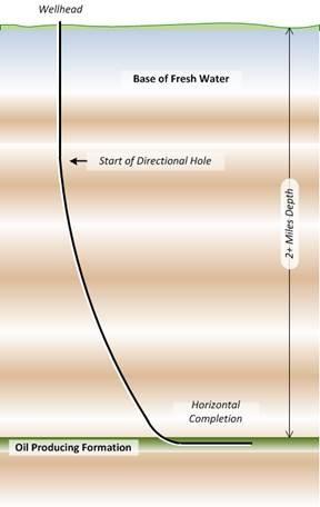Florida-directional