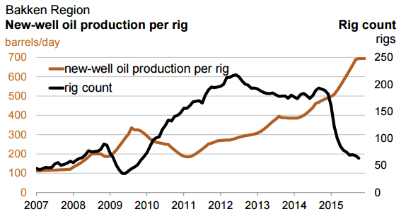 Bakken-oil-productivity-methane