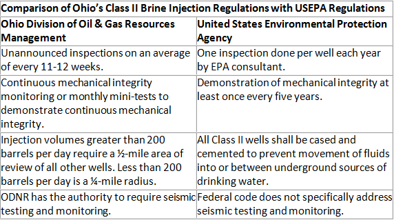 Chart on Comparison of Ohio's Class II Brine Injection regulations