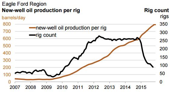 Eagle-Ford-oil-productivity-methane