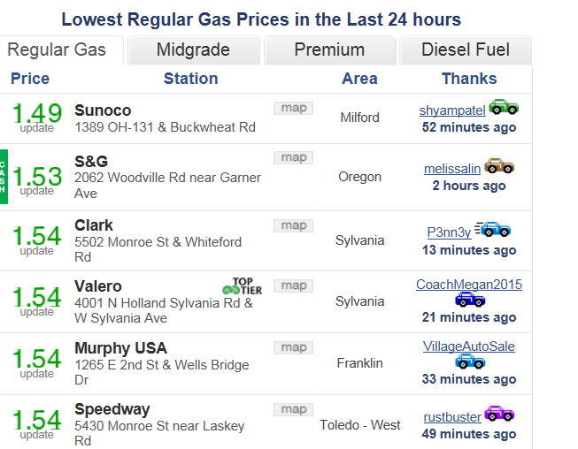 Ohioans Thankful For Gas Price Drop to Six Year Lows, Saving Consumers $7 Billion