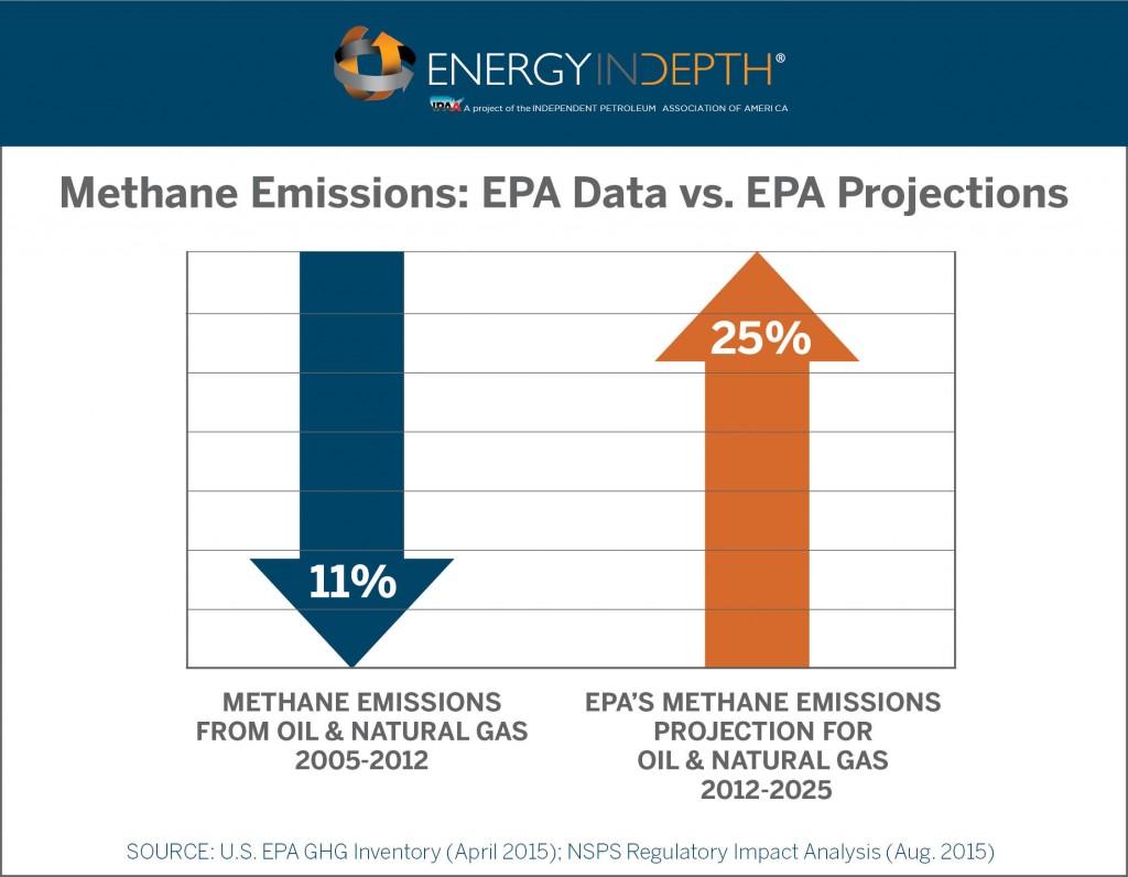 methane-epa-data-projections