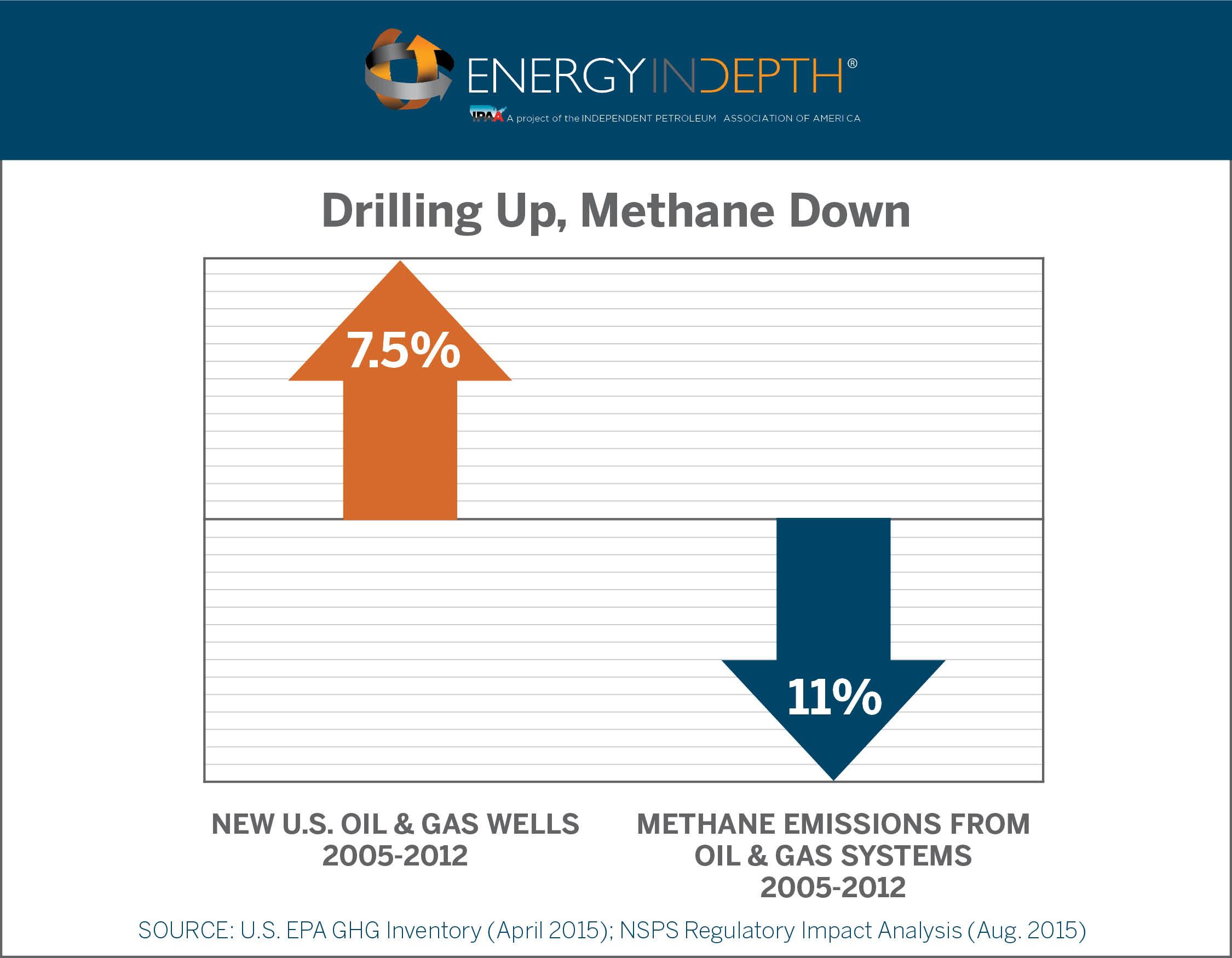 New EPA Methane Regulations Based on Flawed Emissions Assumptions