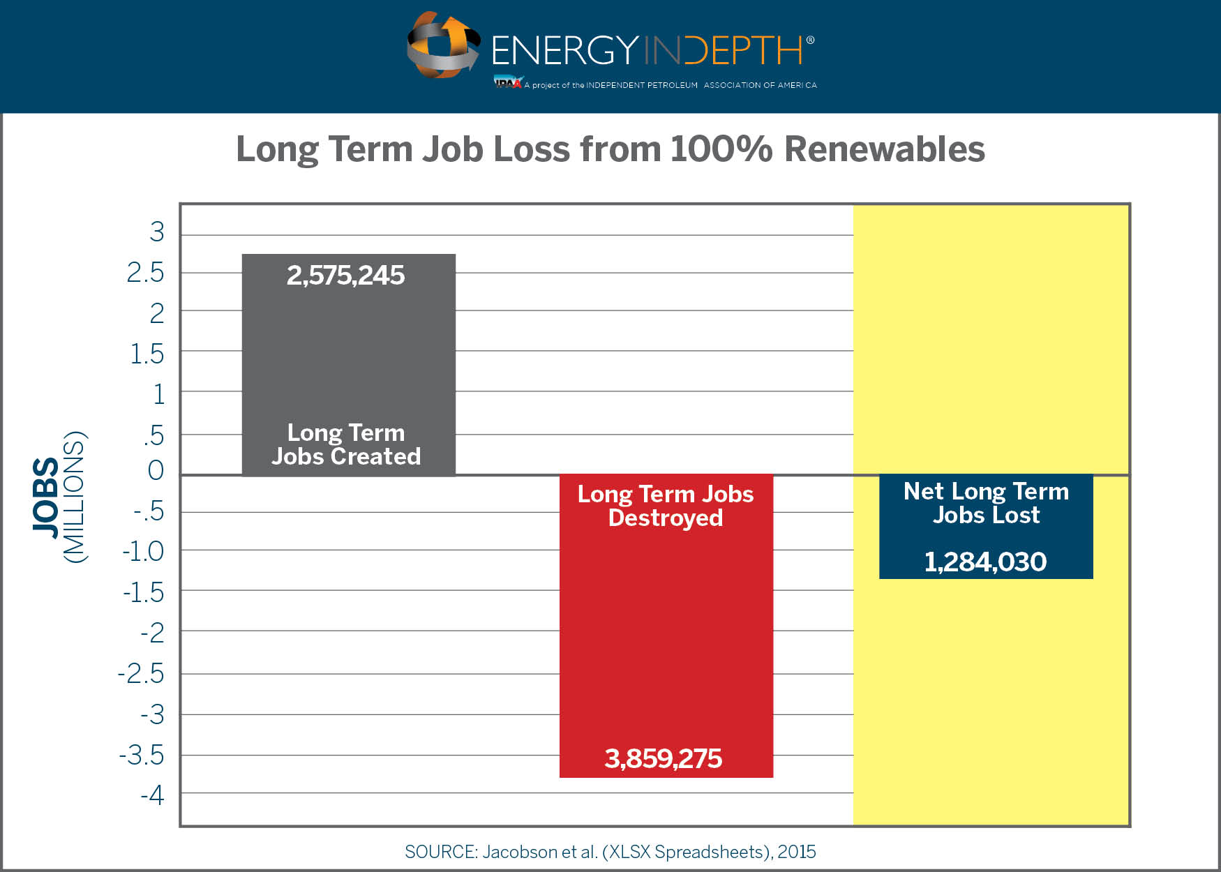 climate activists push study showing million lost jobs from eid renewables job loss
