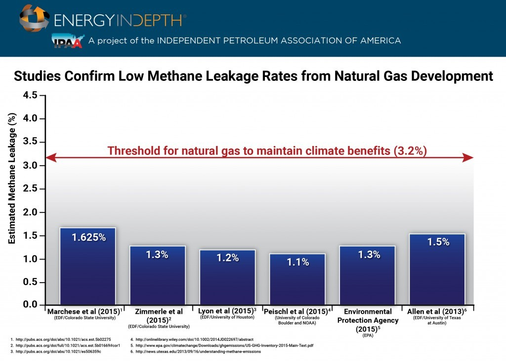 Methane leaks