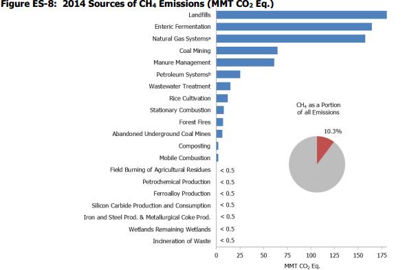 EPA GHG inventory