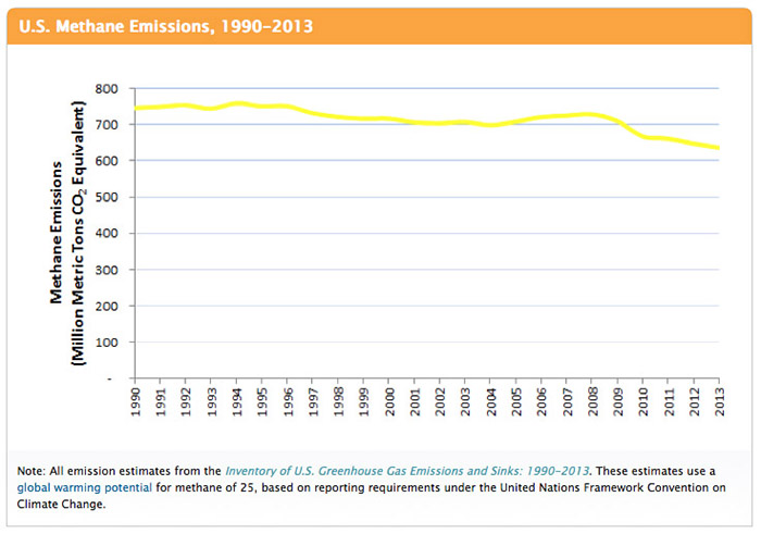 Methane 1990-2013