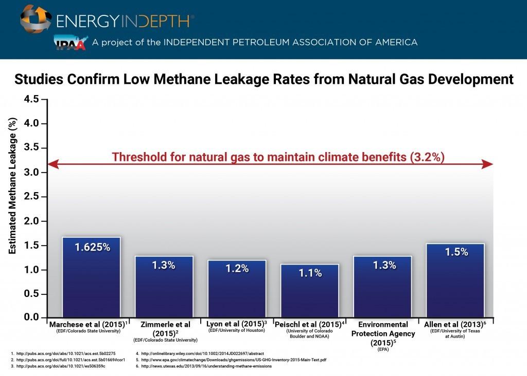 Methane Leakage Rates