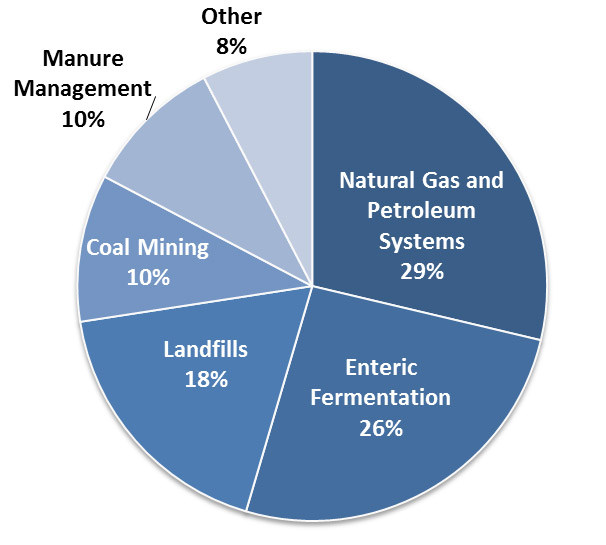 Methane Pie Chart