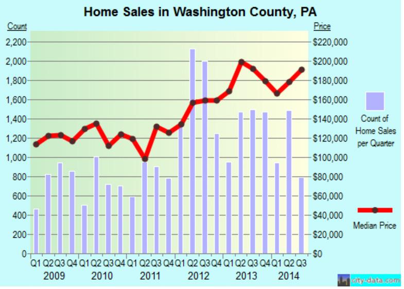 PropertyValuesWashingtonCounty