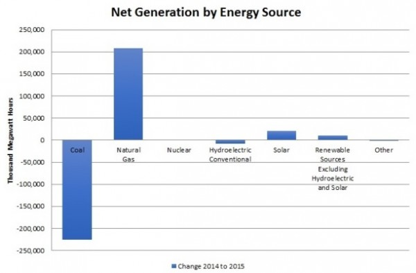 EIA Electrical Generation Graphic
