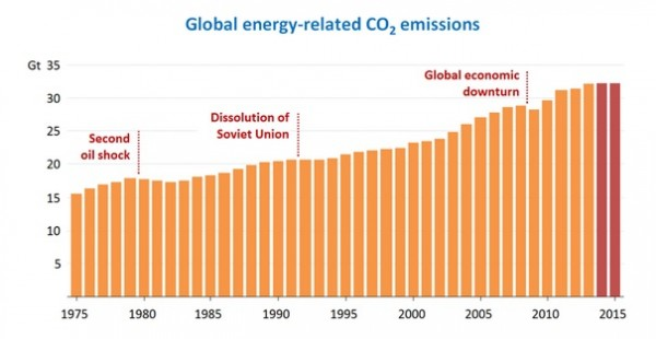 Graphic - IEA Global CO2 Emissions