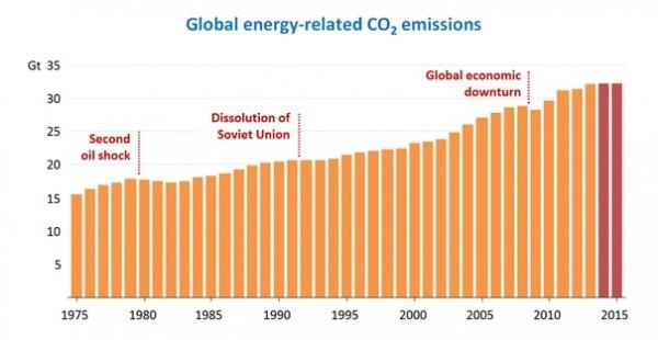 Graphic - IEA Global CO2 Emissions