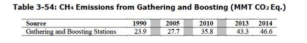 Gathering-Boosting