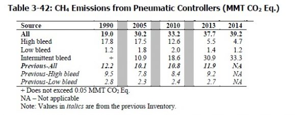 Pneumatic-2016 2015 comparison Petroleum