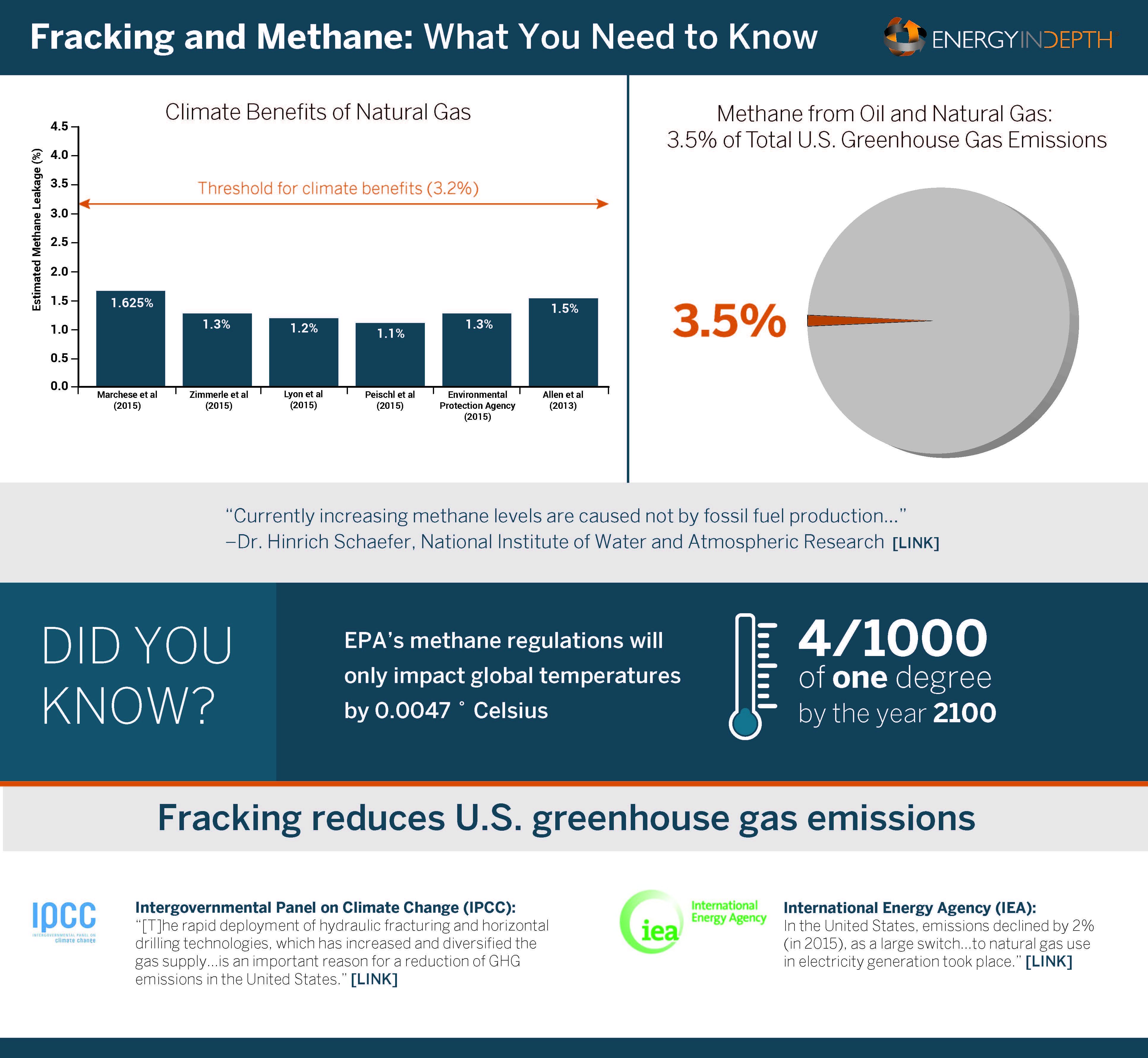MethaneEmissions