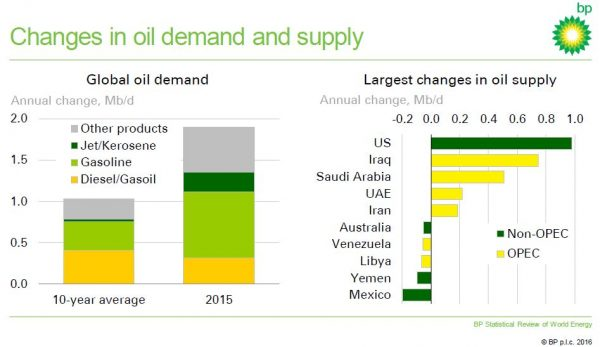 Bp Statistical Review Of World Energy  Natural Gas