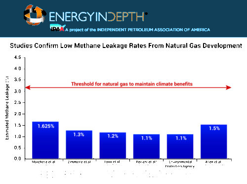 methane-studies-leakage