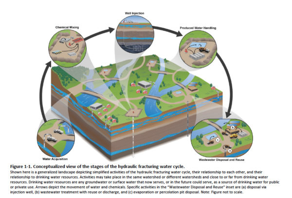 epa-fracking-water-cycle