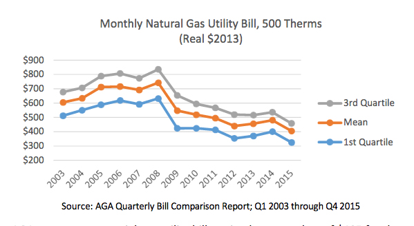 How Much Is Natural Gas Per Month