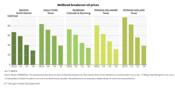 "This recent J.P. Morgan graphic from a Business Insider article shows how drastically wellhead ""breakeven"" oil prices have fallen since 2013."