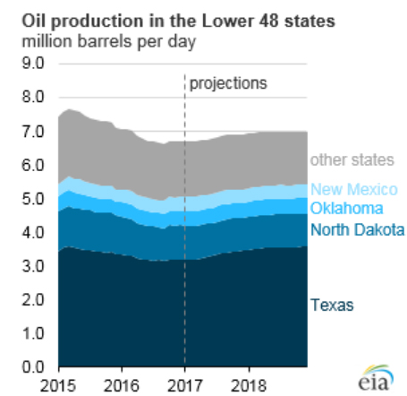 oil shale development in the united Since 2010, the united states has been in an oil-and-gas boom  massive  untapped oil and gas resources sitting in layers of shale rock.