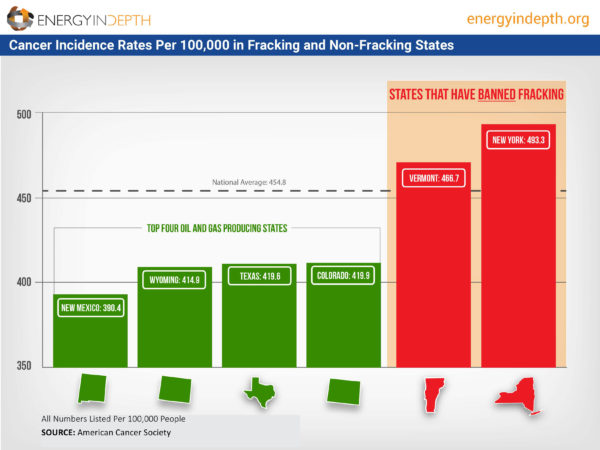 Cancer incidence rates in fracking, non-fracking states