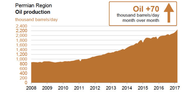 Permian Basin to drive up shale oil production by 80,000 b/d in March